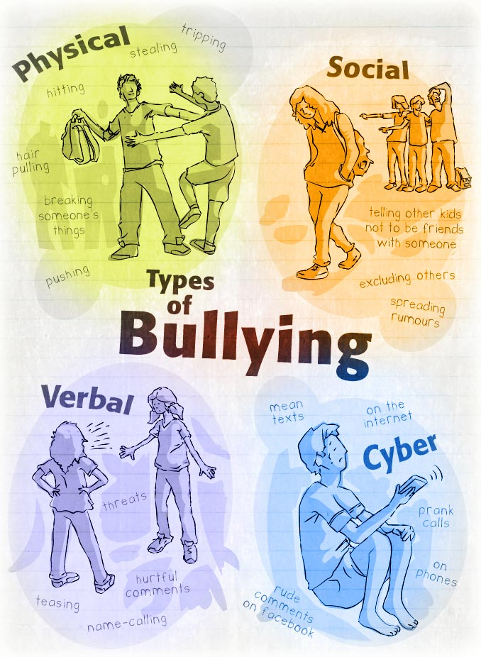 Physical Bullying Pictures Main types of bullying: